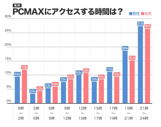 PCMAXにみんながアクセスする時間帯を表したグラフ