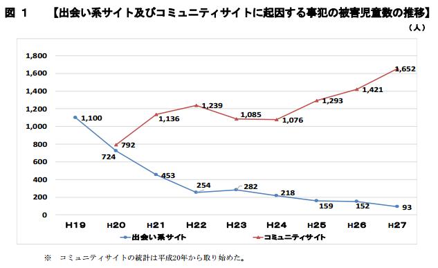 出会い系サイトの被害は年々減少しているというグラフ